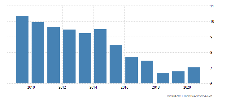 philippines unemployment youth total percent of total labor force ages 15 24 national estimate wb data