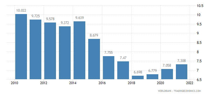 philippines unemployment youth total percent of total labor force ages 15 24 wb data