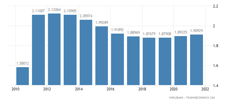 philippines urban population growth annual percent wb data