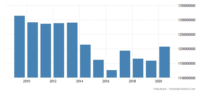 philippines use of imf credit dod us dollar wb data