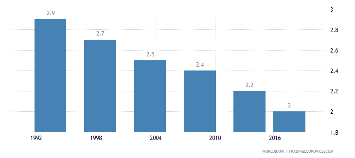 philippines wanted fertility rate births per woman wb data