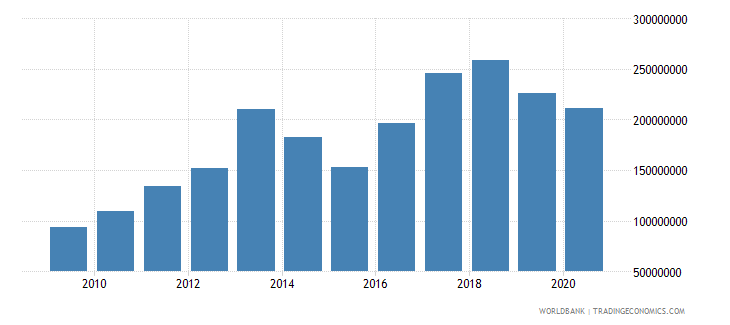 philippines workers remittances and compensation of employees paid us dollar wb data