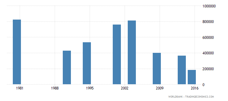 philippines youth illiterate population 15 24 years both sexes number wb data