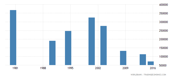 philippines youth illiterate population 15 24 years female number wb data