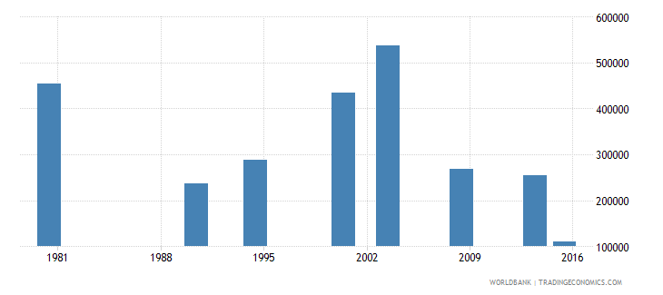 philippines youth illiterate population 15 24 years male number wb data