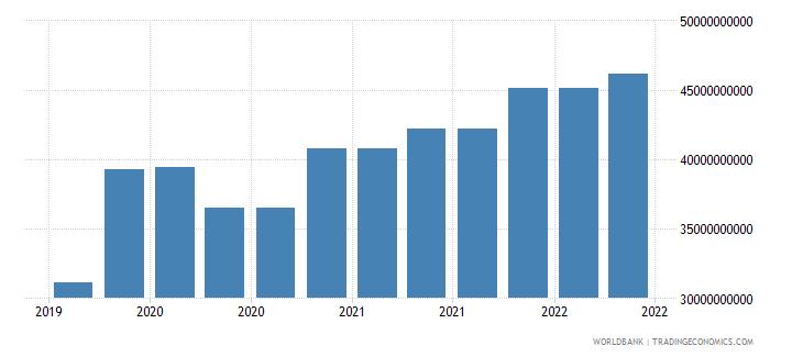 poland 09_insured export credit exposures berne union wb data