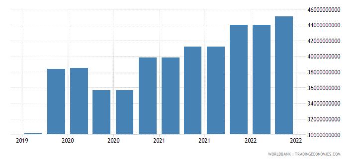 poland 10_insured export credit exposures short term bu wb data