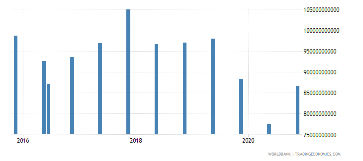 poland 14_debt securities held by nonresidents wb data