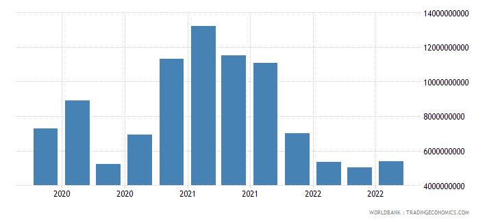 poland 18_international debt securities short term wb data