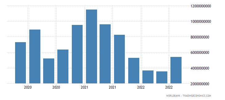 poland 19_intnl debt securities nonbanks short term wb data