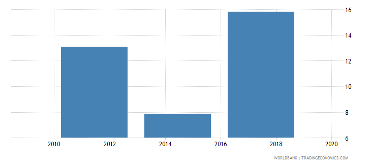 poland account used to receive government payments percent age 15 wb data