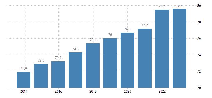 poland activity rate males eurostat data