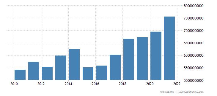 poland adjusted savings consumption of fixed capital us dollar wb data