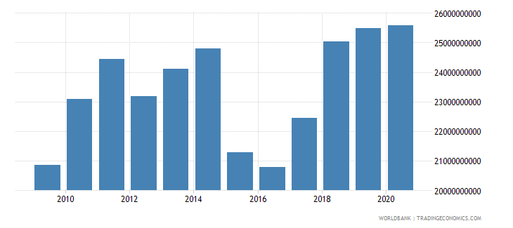 poland adjusted savings education expenditure us dollar wb data