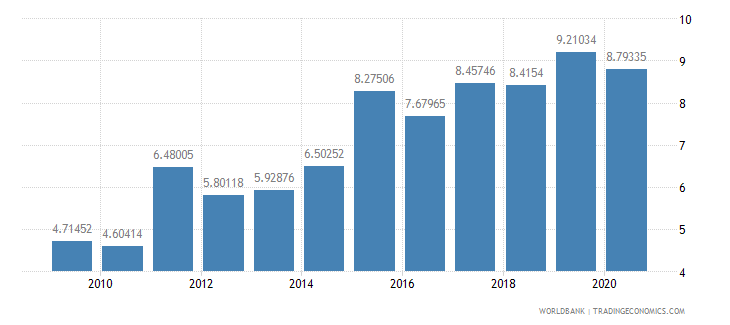 poland adjusted savings net national savings percent of gni wb data