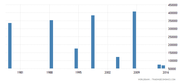 poland adult illiterate population 15 years both sexes number wb data
