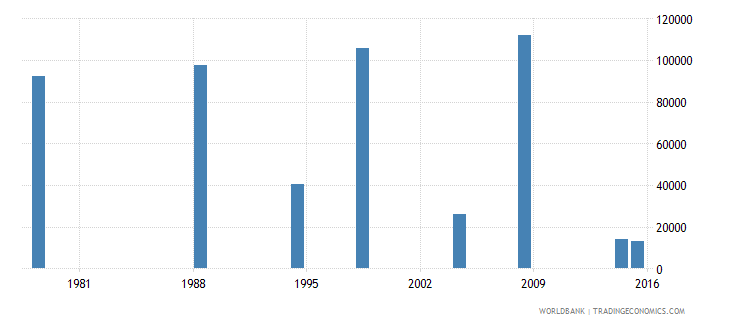 poland adult illiterate population 15 years male number wb data