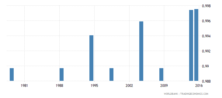 poland adult literacy rate population 15 years gender parity index gpi wb data