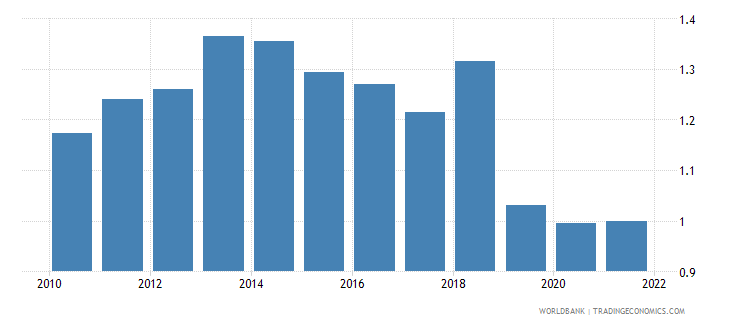poland agricultural raw materials exports percent of merchandise exports wb data