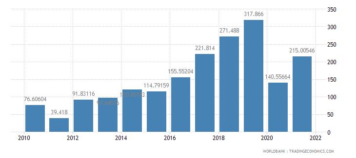 poland air transport freight million ton km wb data