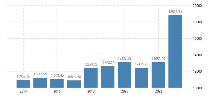 poland animal output production value at producer price eurostat data
