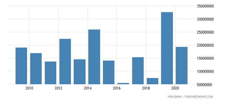 poland arms imports constant 1990 us dollar wb data