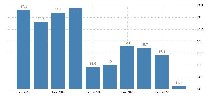 poland at risk of poverty rate females eurostat data