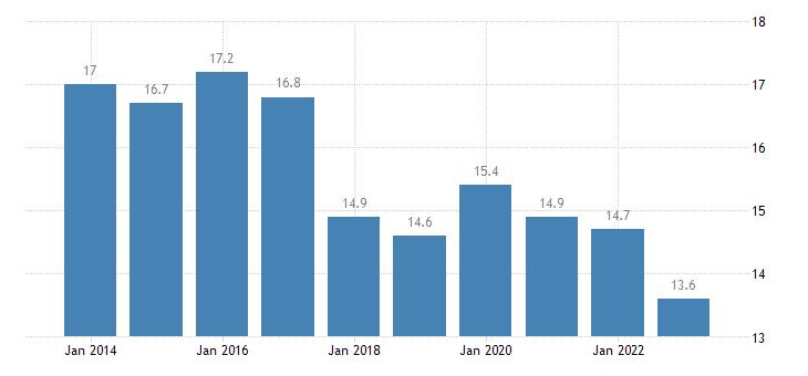 poland at risk of poverty rate owner eurostat data
