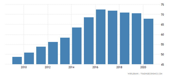 poland automated teller machines atms per 100 000 adults wb data