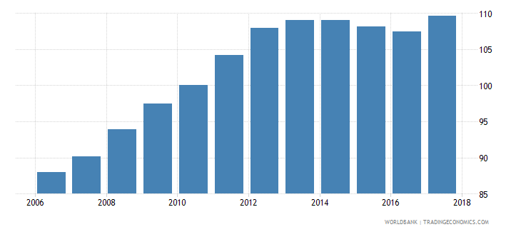 poland average consumer price index 2010 100 wb data