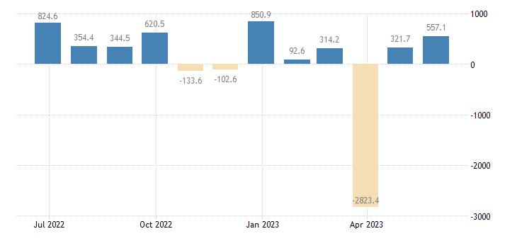 poland balance of payments capital account eurostat data