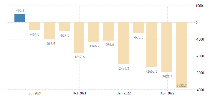 poland balance of payments current account eurostat data