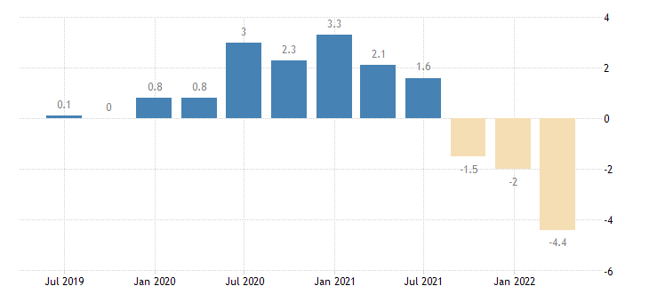 poland balance of payments current account on goods eurostat data