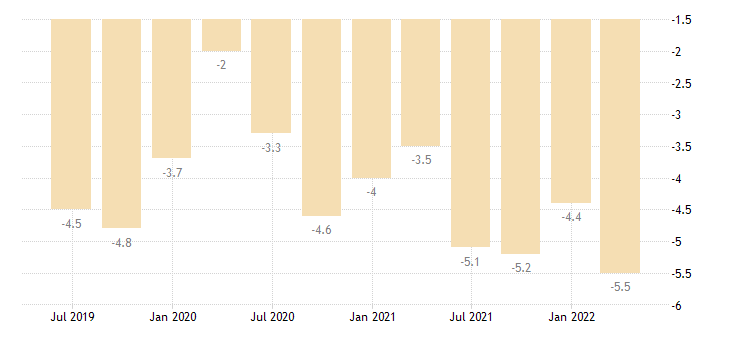poland balance of payments current account on primary income eurostat data