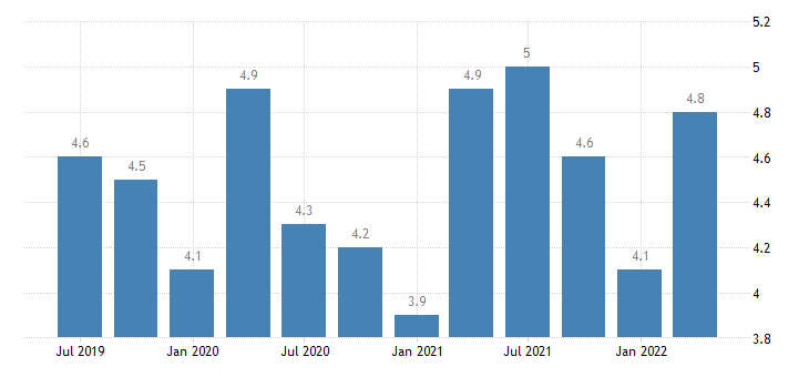 poland balance of payments current account on services eurostat data