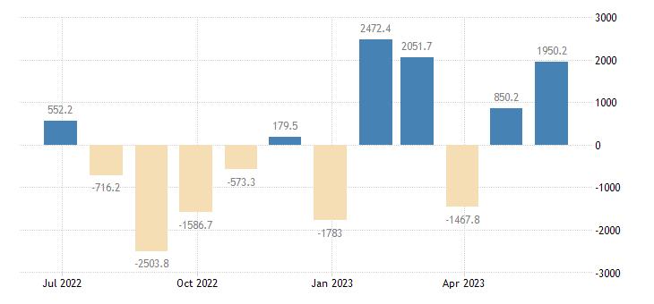 poland balance of payments current capital account eurostat data