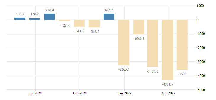 poland balance of payments financial account eurostat data
