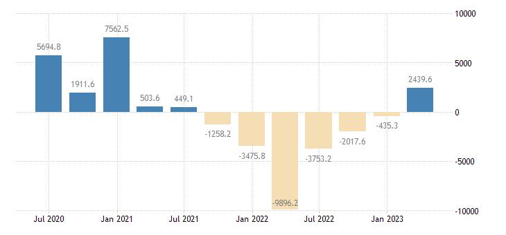 poland balance of payments financial account net eurostat data