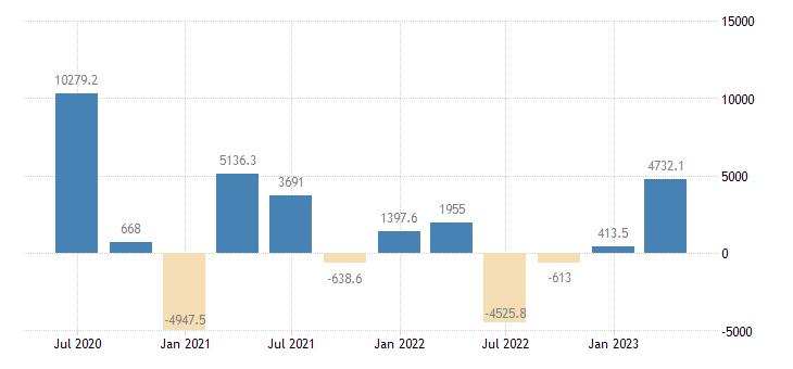 poland balance of payments financial account net on portfolio investment eurostat data