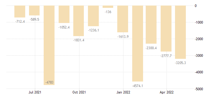 poland balance of payments financial account on direct investment eurostat data
