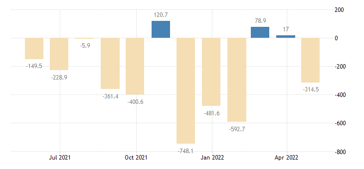 poland balance of payments financial account on financial derivatives employee stock options eurostat data