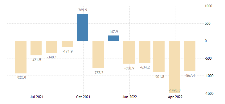 poland balance of payments financial account on net errors omissions eurostat data