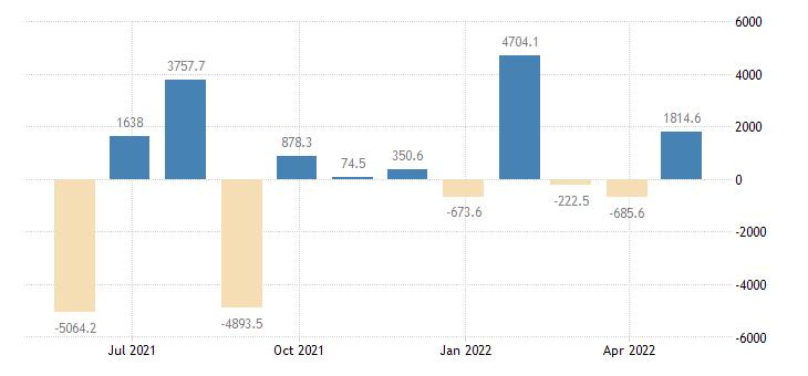 poland balance of payments financial account on other investment eurostat data
