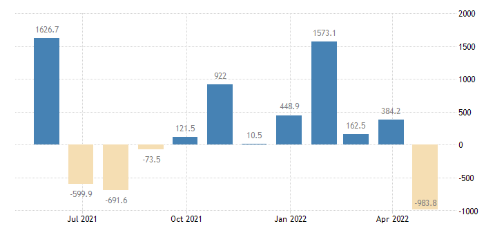 poland balance of payments financial account on portfolio investment eurostat data