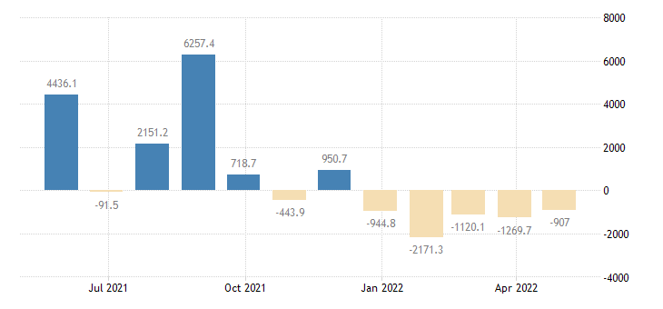 poland balance of payments financial account on reserve assets eurostat data