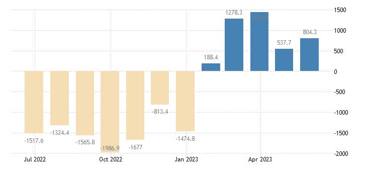 poland balance of trade eurostat data