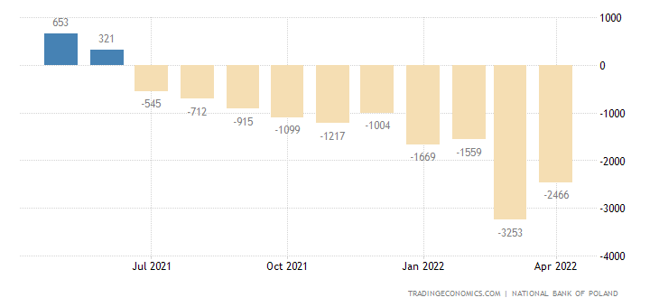 Poland Balance of Trade
