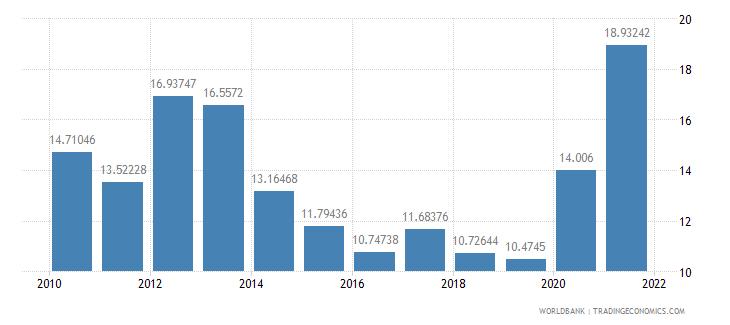 poland bank liquid reserves to bank assets ratio percent wb data