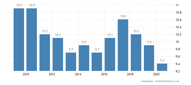poland birth rate crude per 1 000 people wb data
