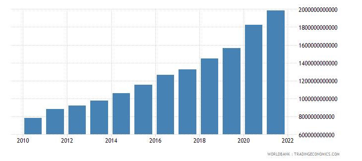 poland broad money current lcu wb data